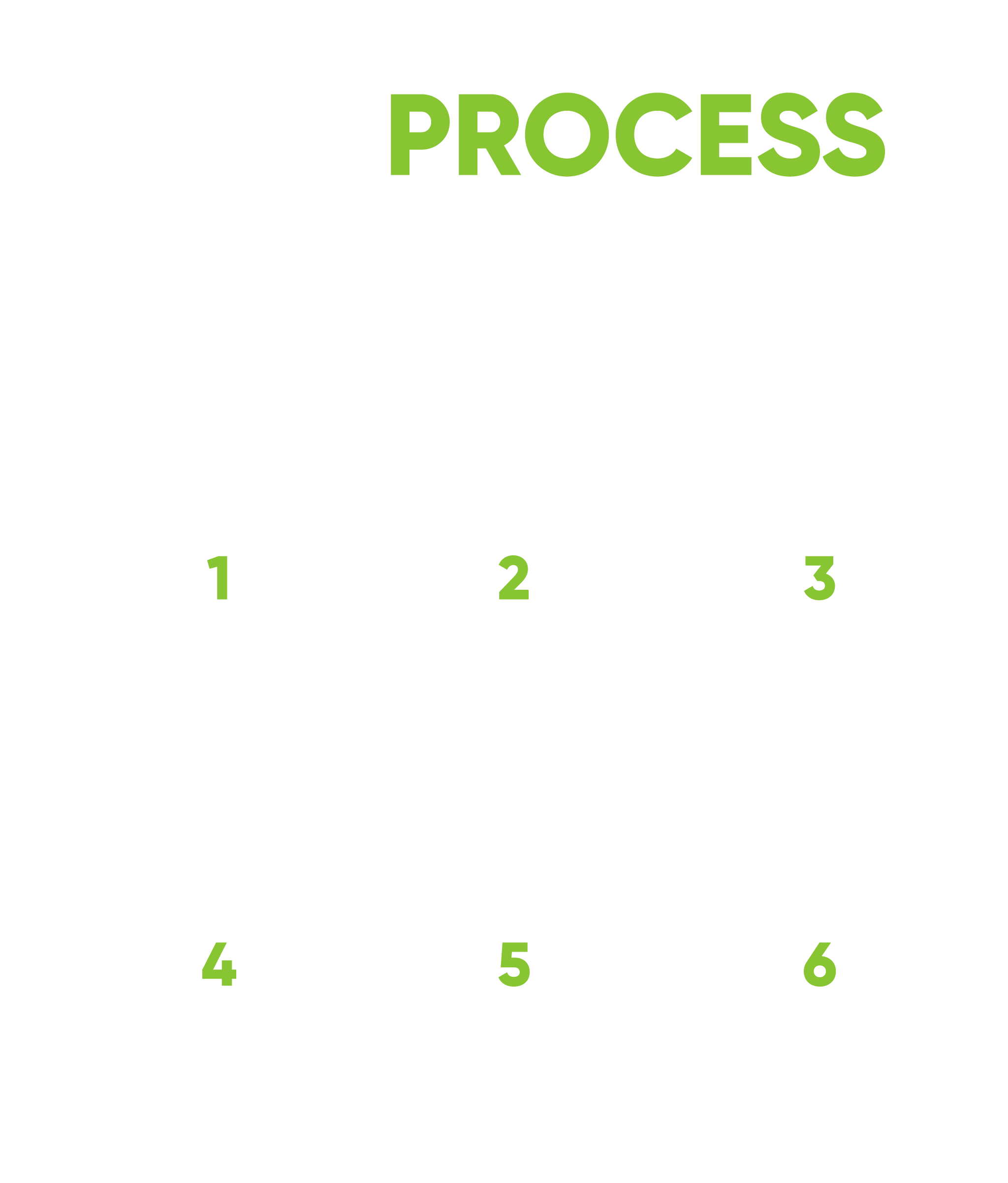 our process mobile